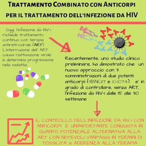 # news dai ricercatori: Anticorpi monoclonali